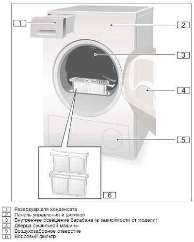 bosch сушильная машина инструкция