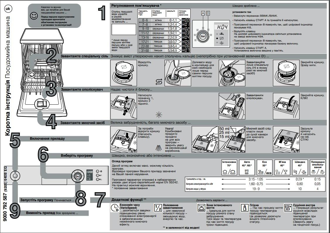 Посудомоечная машина инструкция по пользованию